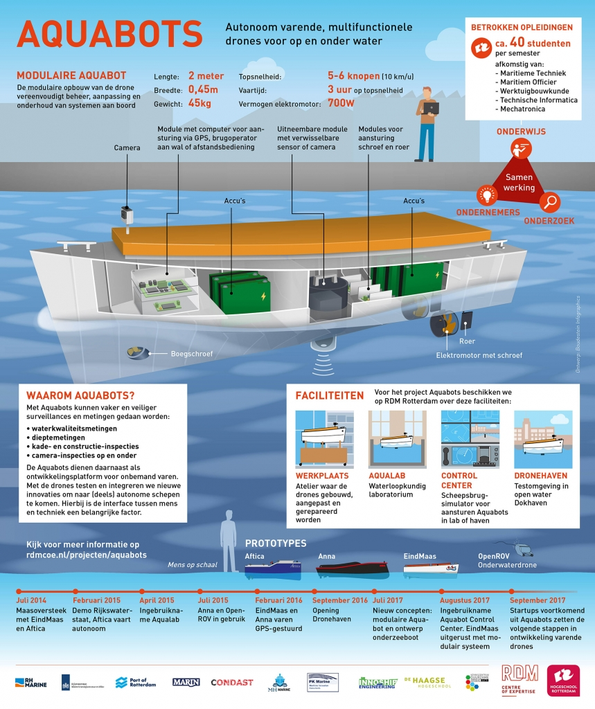 Infographic Aquabots